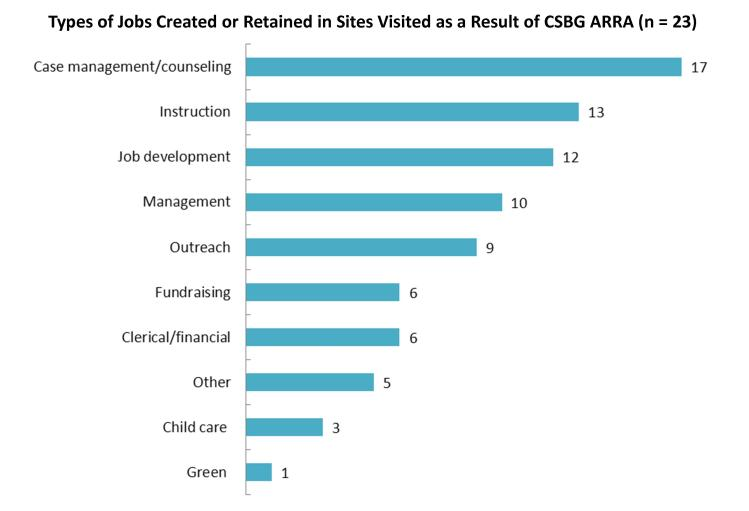 Types of Jobs Created or Retained in Sites Visited as a Result of CSBG ARRA (n = 23)