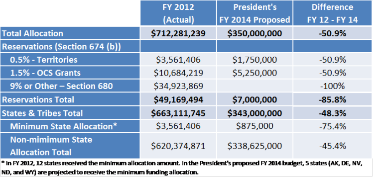FY14 Budget graphic