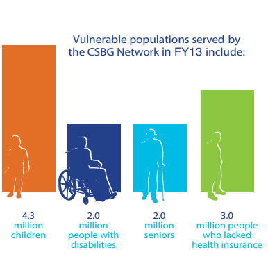 Vulnerable Populations served by CSBG Network in FY13