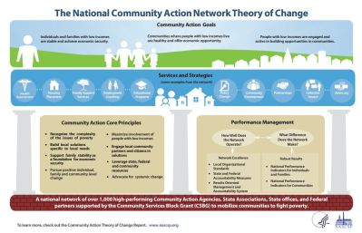 a year in review nascsp the state of poverty  strengthen the performance management culture of the csbg network nascsp kicked off its initial feedback period 3 13 webinars and