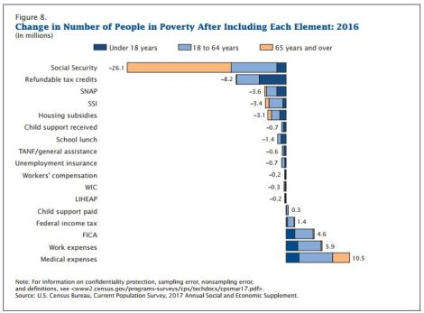 2016 Poverty Census Data: Progress Made, but Programs inJeopardy