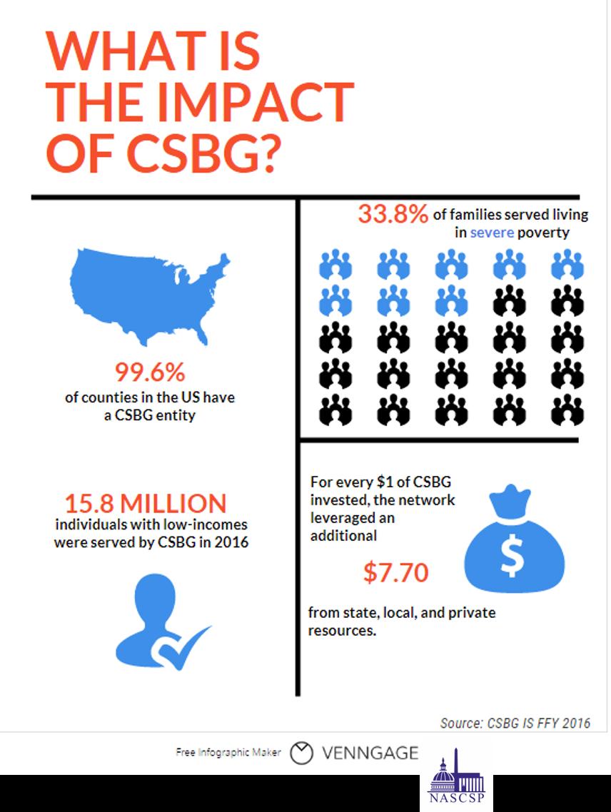 FFY 2016 Impact of CSBG