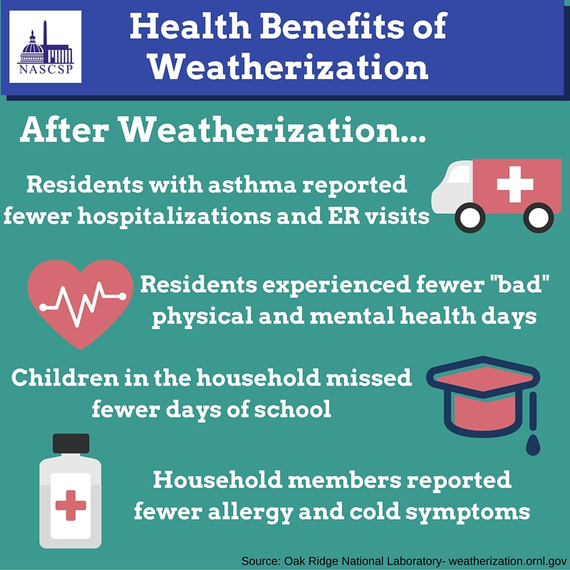 Health Benefits of Weatherization